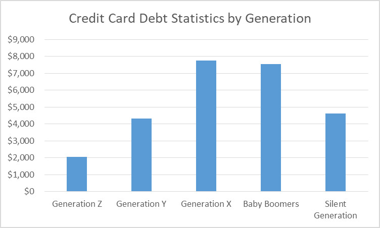 Debt by generation.