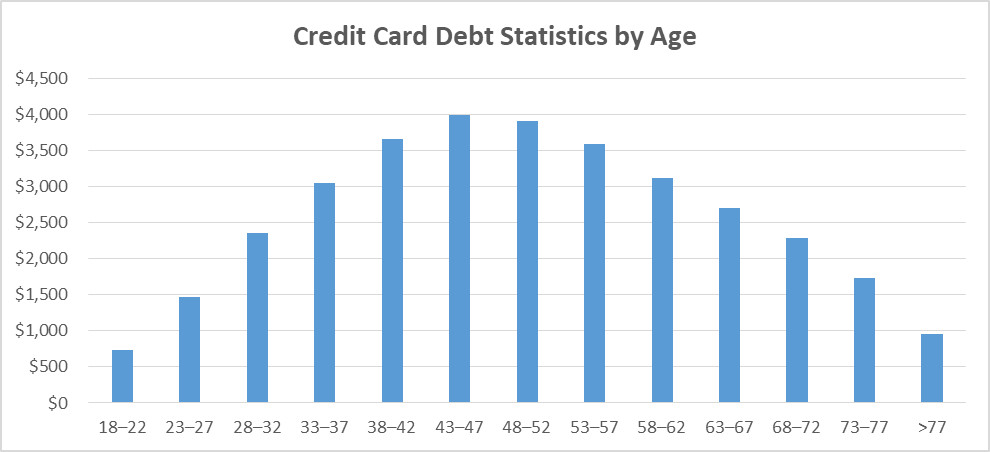 Debt statistics by age.