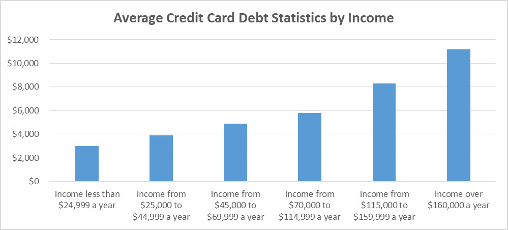 Debt by income.